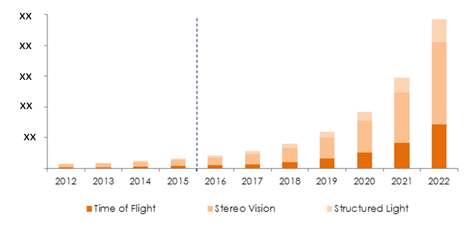 market segmentation camera market The digital still camera market is consolidated the top three vendors of the market accounted for more than 50% share of the global market in 2014.